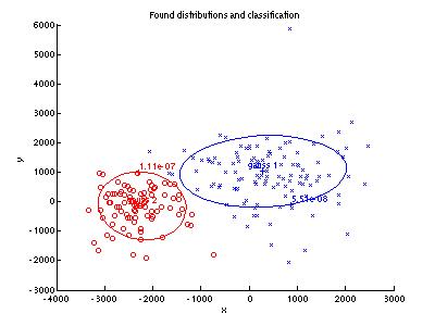 Maximum likelihood parameter estimation